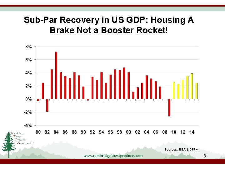 Sub-Par Recovery in US GDP: Housing A Brake Not a Booster Rocket! Sources: BEA