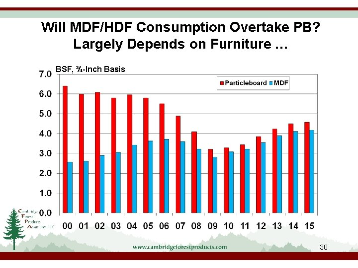 Will MDF/HDF Consumption Overtake PB? Largely Depends on Furniture … BSF, ¾-Inch Basis 30