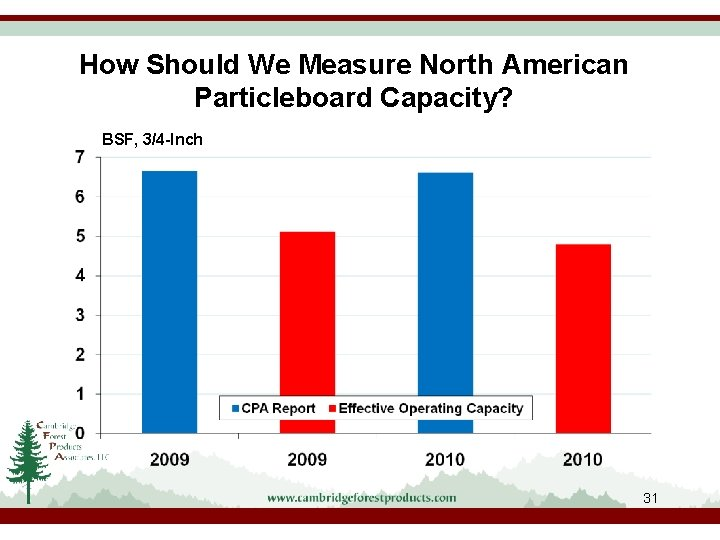 How Should We Measure North American Particleboard Capacity? BSF, 3/4 -Inch 31