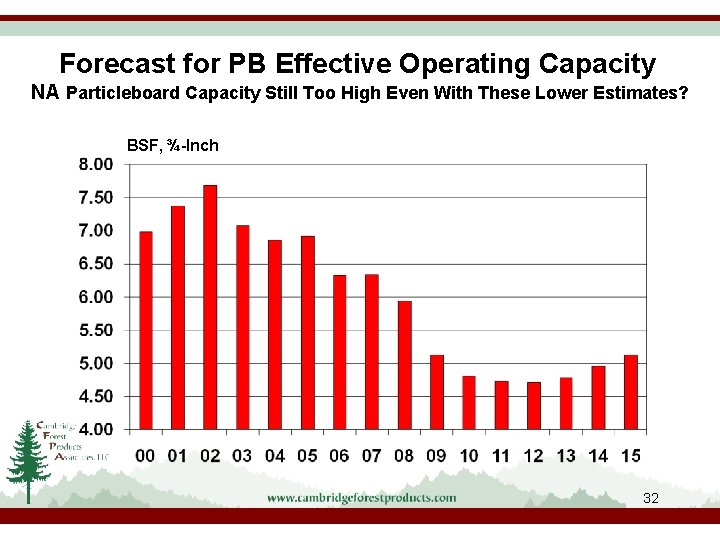 Forecast for PB Effective Operating Capacity NA Particleboard Capacity Still Too High Even With