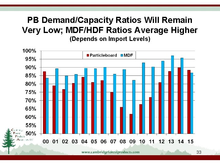PB Demand/Capacity Ratios Will Remain Very Low; MDF/HDF Ratios Average Higher (Depends on Import