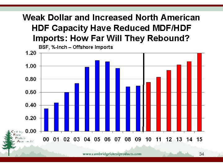 Weak Dollar and Increased North American HDF Capacity Have Reduced MDF/HDF Imports: How Far