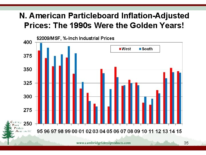 N. American Particleboard Inflation-Adjusted Prices: The 1990 s Were the Golden Years! $2009/MSF, ¾-Inch