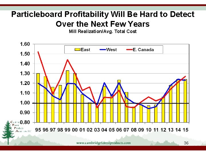 Particleboard Profitability Will Be Hard to Detect Over the Next Few Years Mill Realization/Avg.