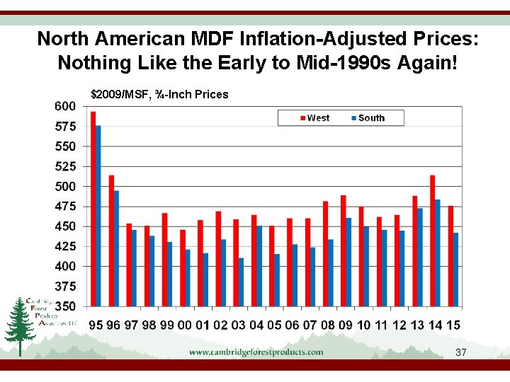 North American MDF Inflation-Adjusted Prices: Nothing Like the Early to Mid-1990 s Again! $2009/MSF,