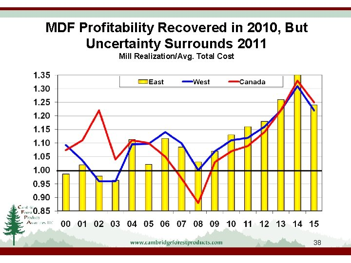 MDF Profitability Recovered in 2010, But Uncertainty Surrounds 2011 Mill Realization/Avg. Total Cost 38