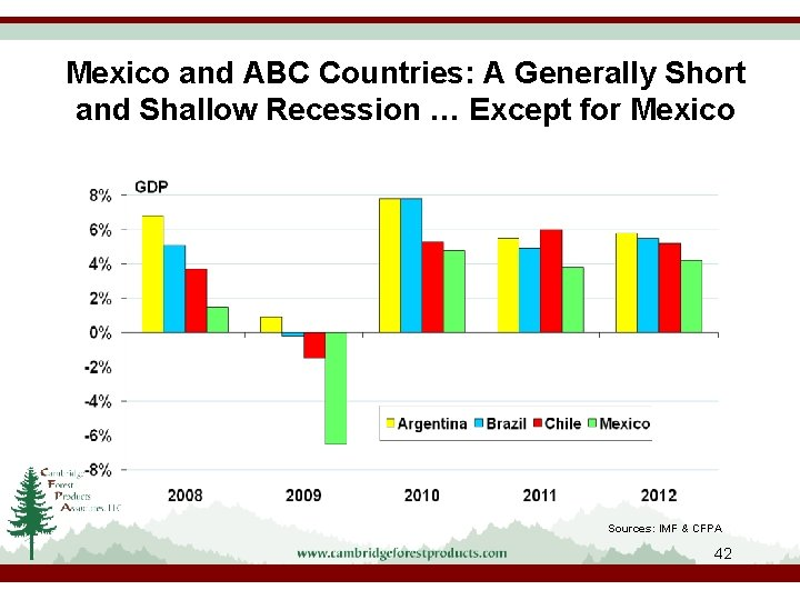 Mexico and ABC Countries: A Generally Short and Shallow Recession … Except for Mexico