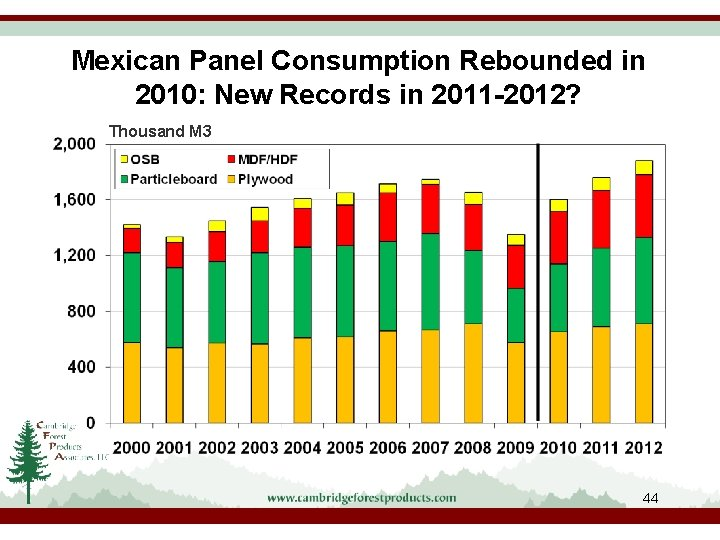 Mexican Panel Consumption Rebounded in 2010: New Records in 2011 -2012? Thousand M 3