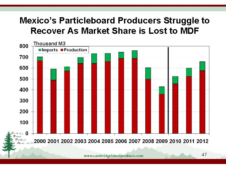 Mexico's Particleboard Producers Struggle to Recover As Market Share is Lost to MDF Thousand