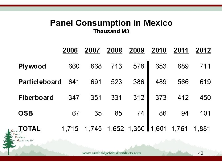 Panel Consumption in Mexico Thousand M 3 2006 2007 2008 2009 2010 2011 2012
