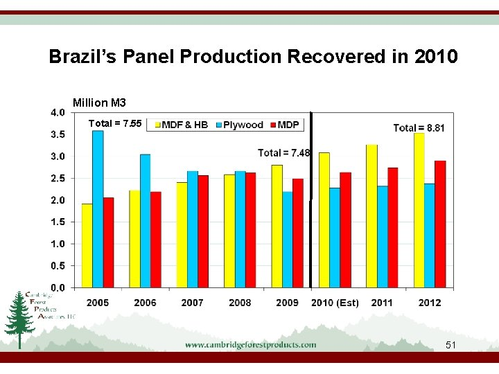 Brazil's Panel Production Recovered in 2010 Million M 3 Total = 7. 55 51