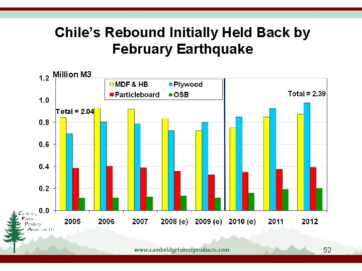Chile's Rebound Initially Held Back by February Earthquake Million M 3 Total = 2.