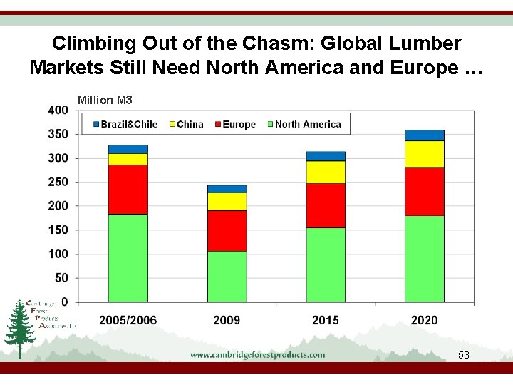 Climbing Out of the Chasm: Global Lumber Markets Still Need North America and Europe