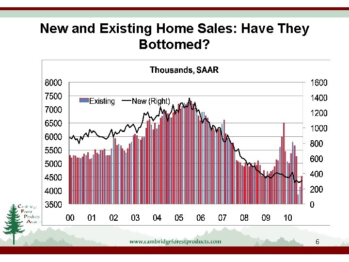 New and Existing Home Sales: Have They Bottomed? 6