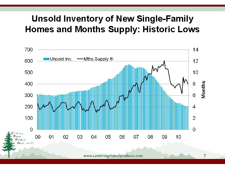 Unsold Inventory of New Single-Family Homes and Months Supply: Historic Lows 7