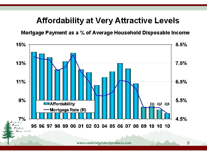 Affordability at Very Attractive Levels Mortgage Payment as a % of Average Household Disposable