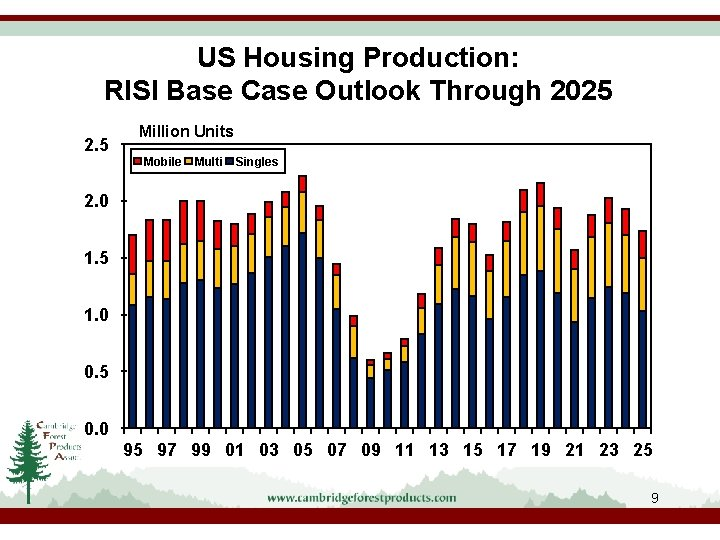 US Housing Production: RISI Base Case Outlook Through 2025 2. 5 Million Units Mobile