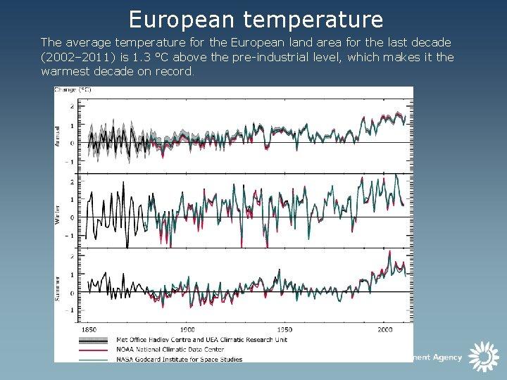 European temperature The average temperature for the European land area for the last decade