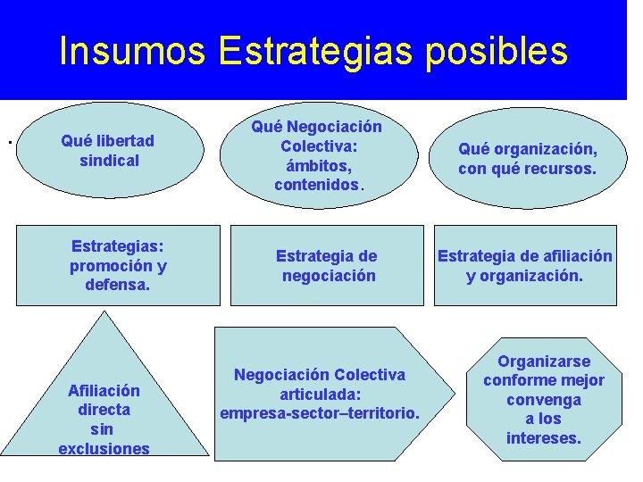 Insumos Estrategias posibles. Qué libertad sindical Estrategias: promoción y defensa. Afiliación directa sin exclusiones