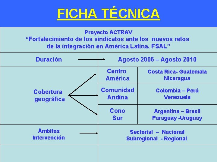 """FICHA TÉCNICA - Proyecto ACTRAV """"Fortalecimiento de los sindicatos ante los nuevos retos de"""