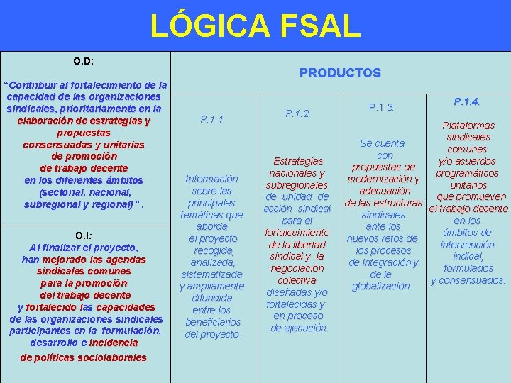 """LÓGICA FSAL O. D: """"Contribuir al fortalecimiento de la capacidad de las organizaciones sindicales,"""