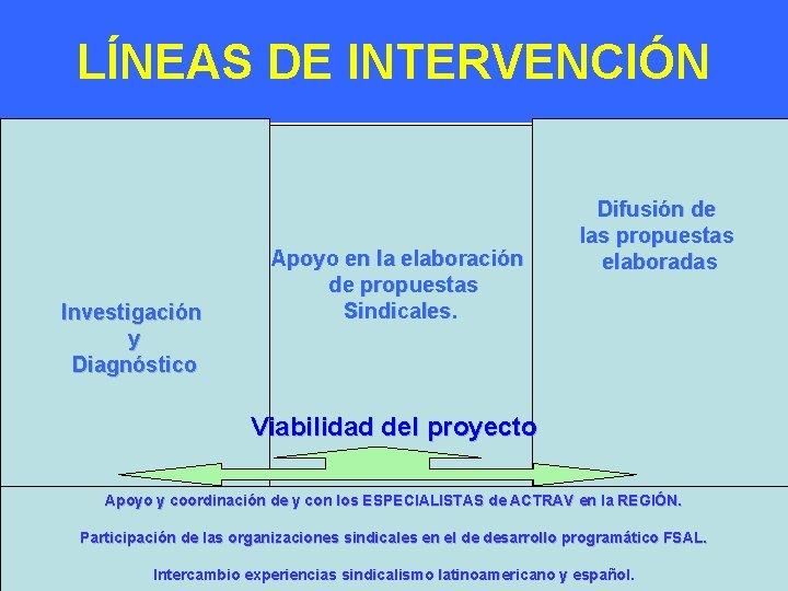 LÍNEAS DE INTERVENCIÓN. Investigación y Diagnóstico Apoyo en la elaboración de propuestas Sindicales. Difusión