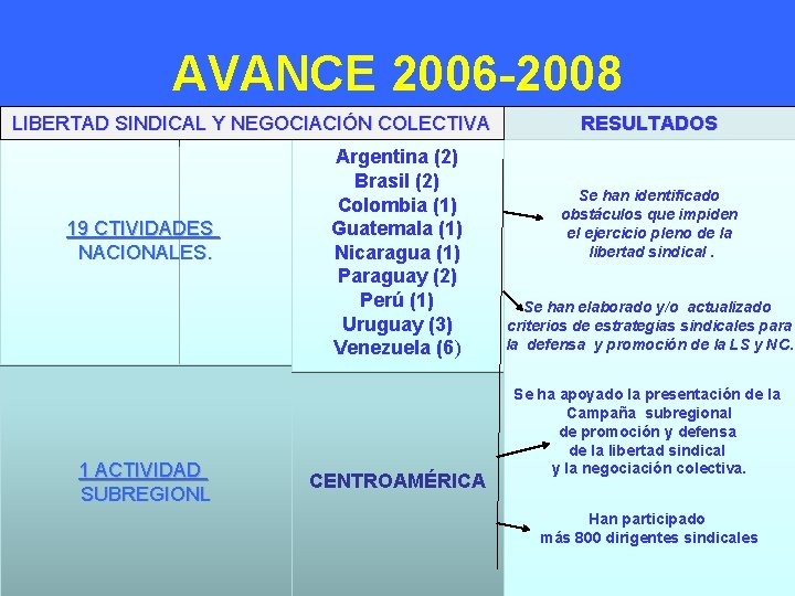 AVANCE 2006 -2008 LIBERTAD SINDICAL Y NEGOCIACIÓN COLECTIVA 19 CTIVIDADES NACIONALES. 1 ACTIVIDAD SUBREGIONL