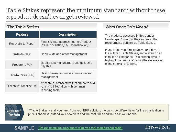 Table Stakes represent the minimum standard; without these, a product doesn't even get reviewed