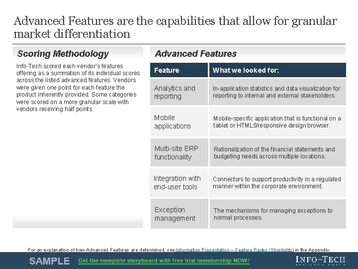 Advanced Features are the capabilities that allow for granular market differentiation Scoring Methodology Info-Tech