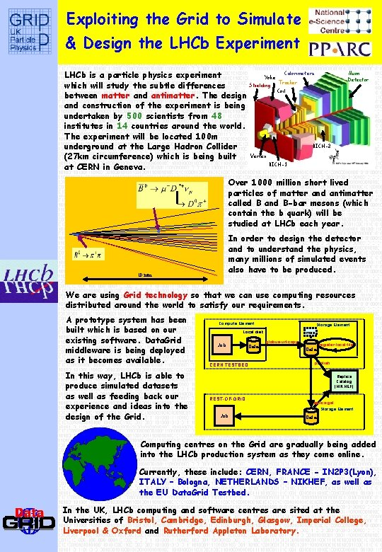 Exploiting the Grid to Simulate & Design the LHCb Experiment Calorimeters LHCb is a