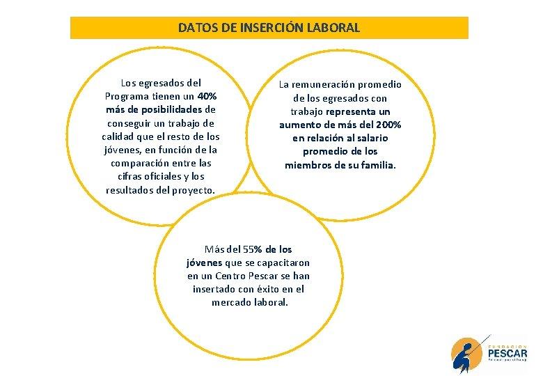 DATOS DE INSERCIÓN LABORAL Los egresados del Programa tienen un 40% más de posibilidades