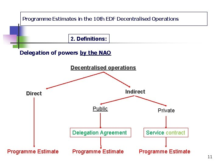 Programme Estimates in the 10 th EDF Decentralised Operations 2. Definitions: Delegation of powers