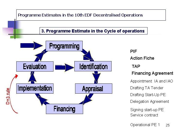 Programme Estimates in the 10 th EDF Decentralised Operations 3. Programme Estimate in the