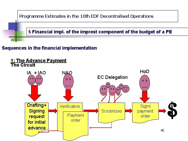 Programme Estimates in the 10 th EDF Decentralised Operations 5 Financial impl. of the