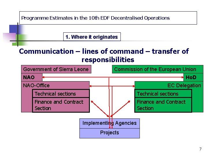 Programme Estimates in the 10 th EDF Decentralised Operations 1. Where it originates Communication