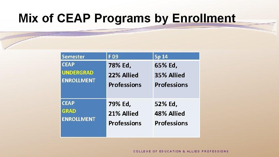 Mix of CEAP Programs by Enrollment Semester CEAP UNDERGRAD ENROLLMENT CEAP GRAD ENROLLMENT F