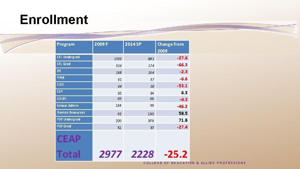 Enrollment Program STL Undergrad 2009 F 2014 SP 1355 981 STL Grad 516 174