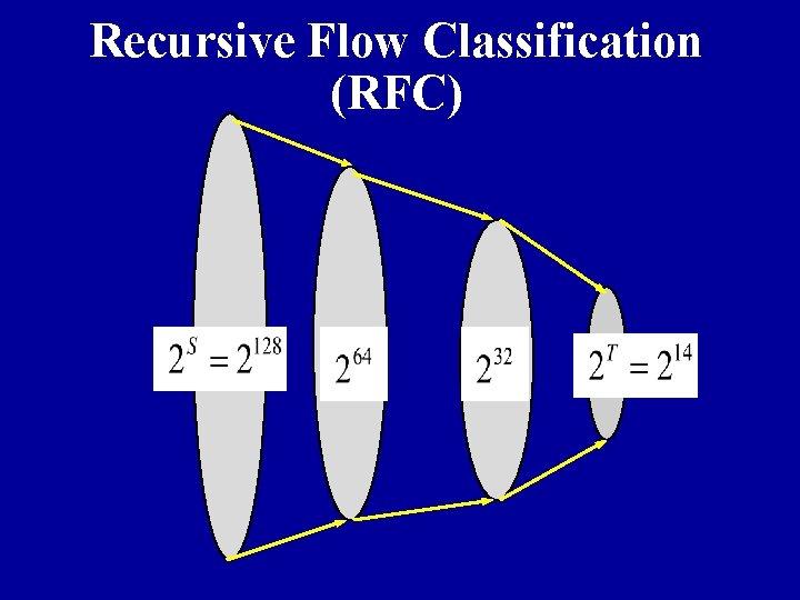 Recursive Flow Classification (RFC)