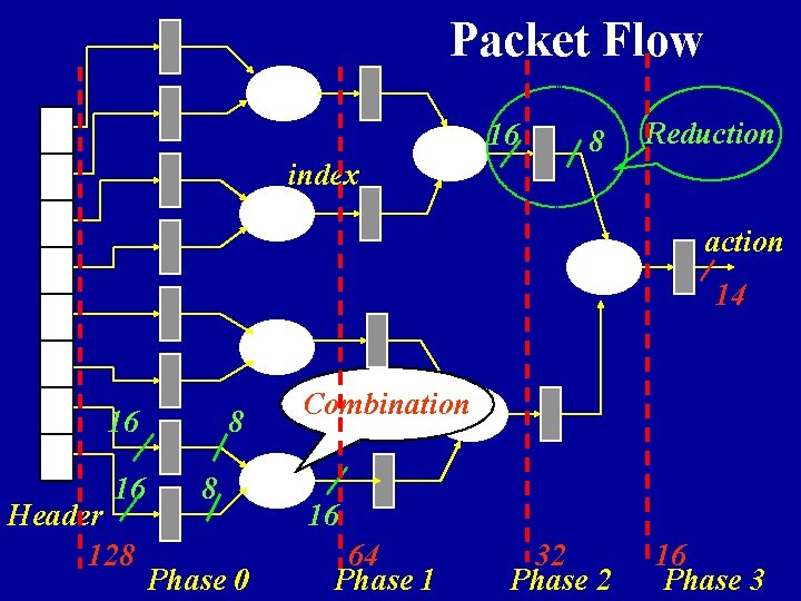 Packet Flow 16 index 8 Reduction action 14 16 16 Header 128 8 8