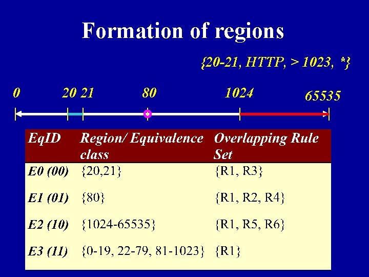 Formation of regions {20 -21, HTTP, > 1023, *} 0 20 21 80 1024
