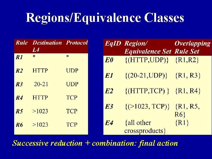 Regions/Equivalence Classes Successive reduction + combination: final action