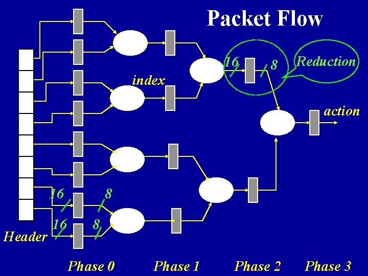 Packet Flow 16 index 8 Reduction action 16 Header 16 8 8 Phase 0