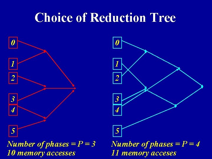 Choice of Reduction Tree 0 0 1 1 2 2 3 4 5 5