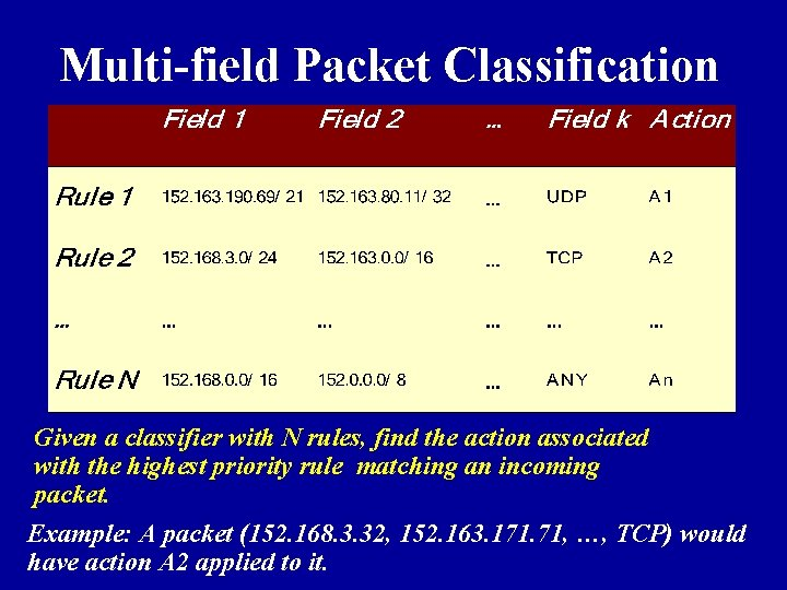 Multi-field Packet Classification Given a classifier with N rules, find the action associated with