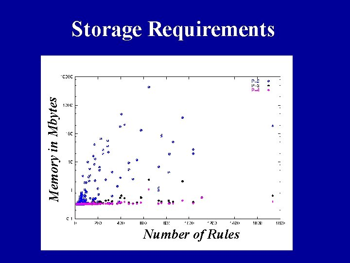 Memory in Mbytes Storage Requirements Number of Rules