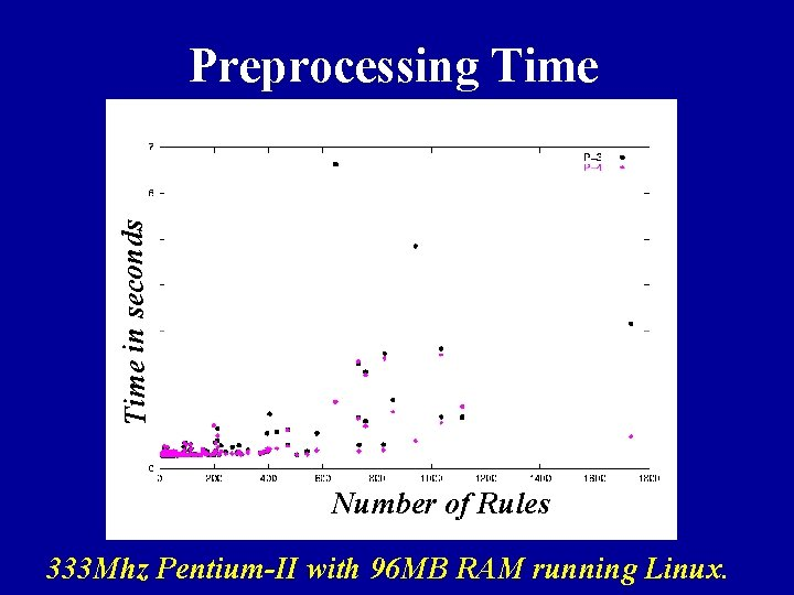 Time in seconds Preprocessing Time Number of Rules 333 Mhz Pentium-II with 96 MB