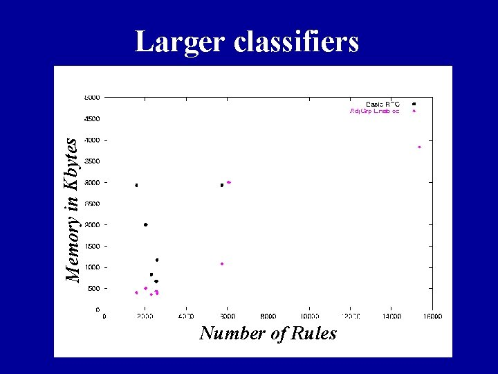 Memory in Kbytes Larger classifiers Number of Rules