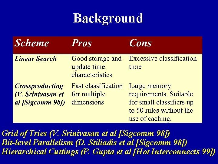 Background Grid of Tries (V. Srinivasan et al [Sigcomm 98]) Bit-level Parallelism (D. Stiliadis