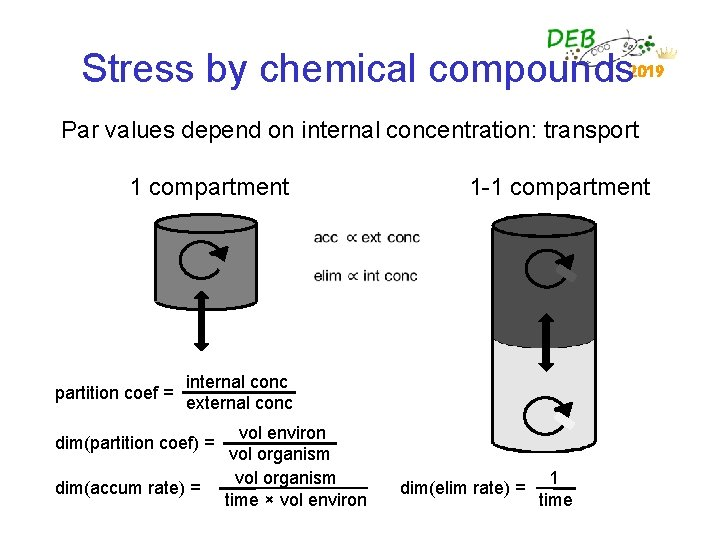 Stress by chemical compounds 2019 Par values depend on internal concentration: transport 1 compartment