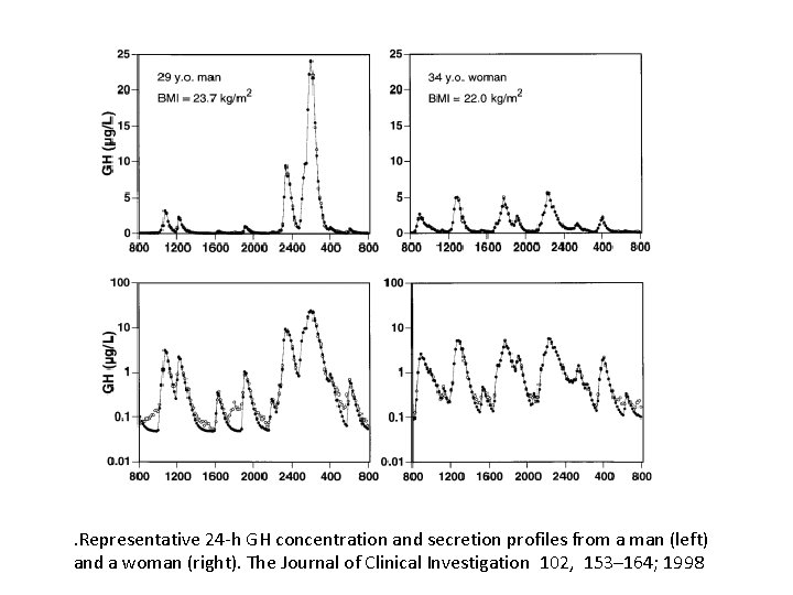 . Representative 24 -h GH concentration and secretion profiles from a man (left) and